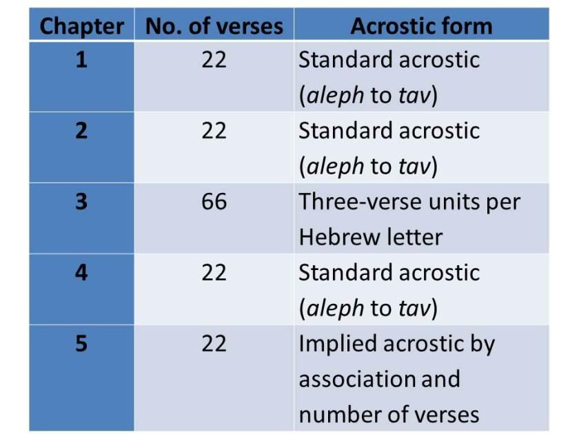 Lamentations Structure
